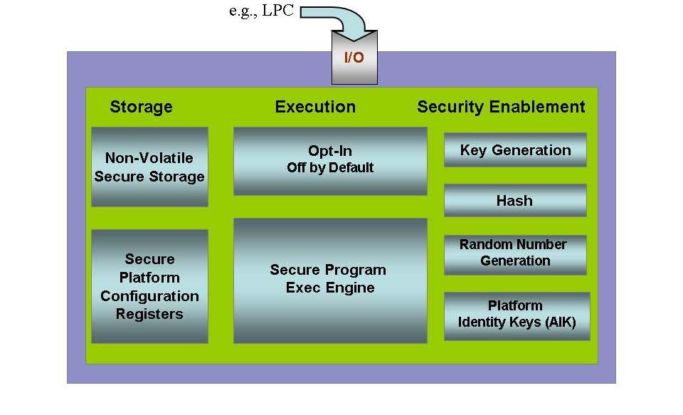 Trusted Platform Module (TPM) Summary | Trusted Computing ...