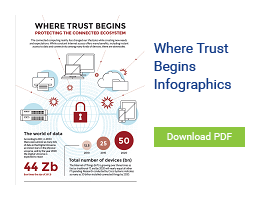 Where Trust Begins Infographic